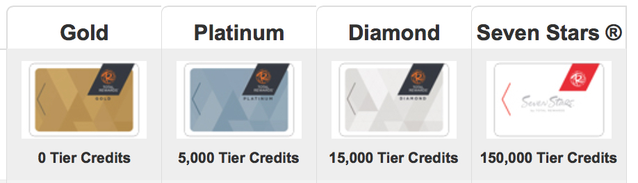 MMT-Total-Rewards-Tier-Levels
