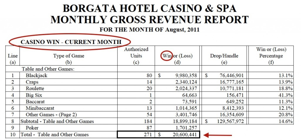 MMT - example of Borgata Win
