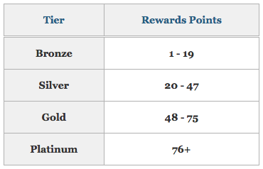 cruise line loyalty programs, ncl, latitudes rewards