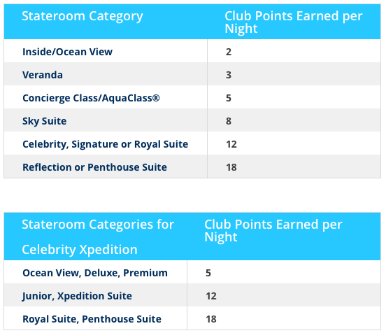 cruise line loyalty, celebrity cruises, captain's club