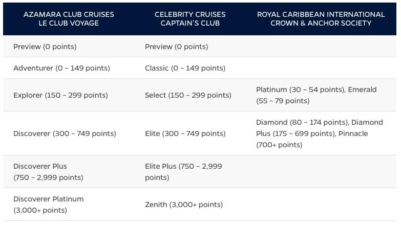 cruise line status match