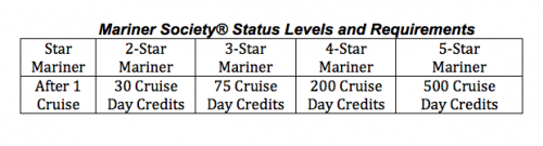 cruise line loyalty, holland america, mariner society