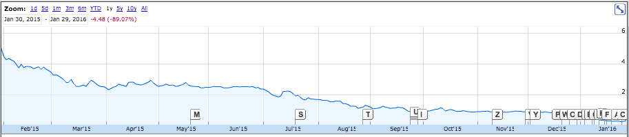 Down 89% in a year, and it would be worse except for a rumor yesterday that Delta wants to acquire the company