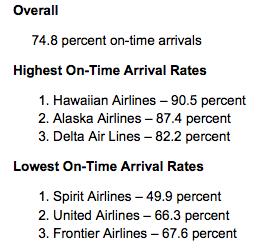 Source: Department of Transportation Data