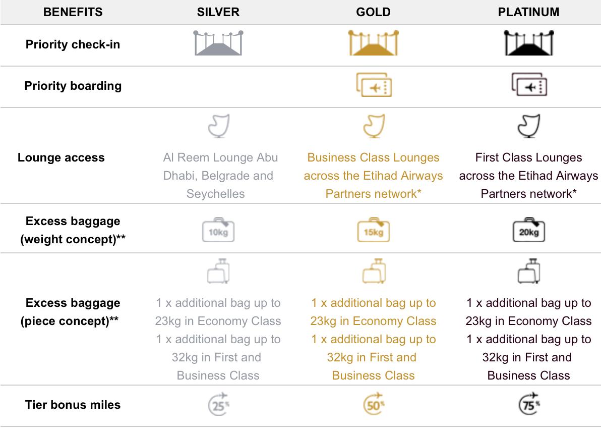 Etihad Airways partners aligned benefits chart