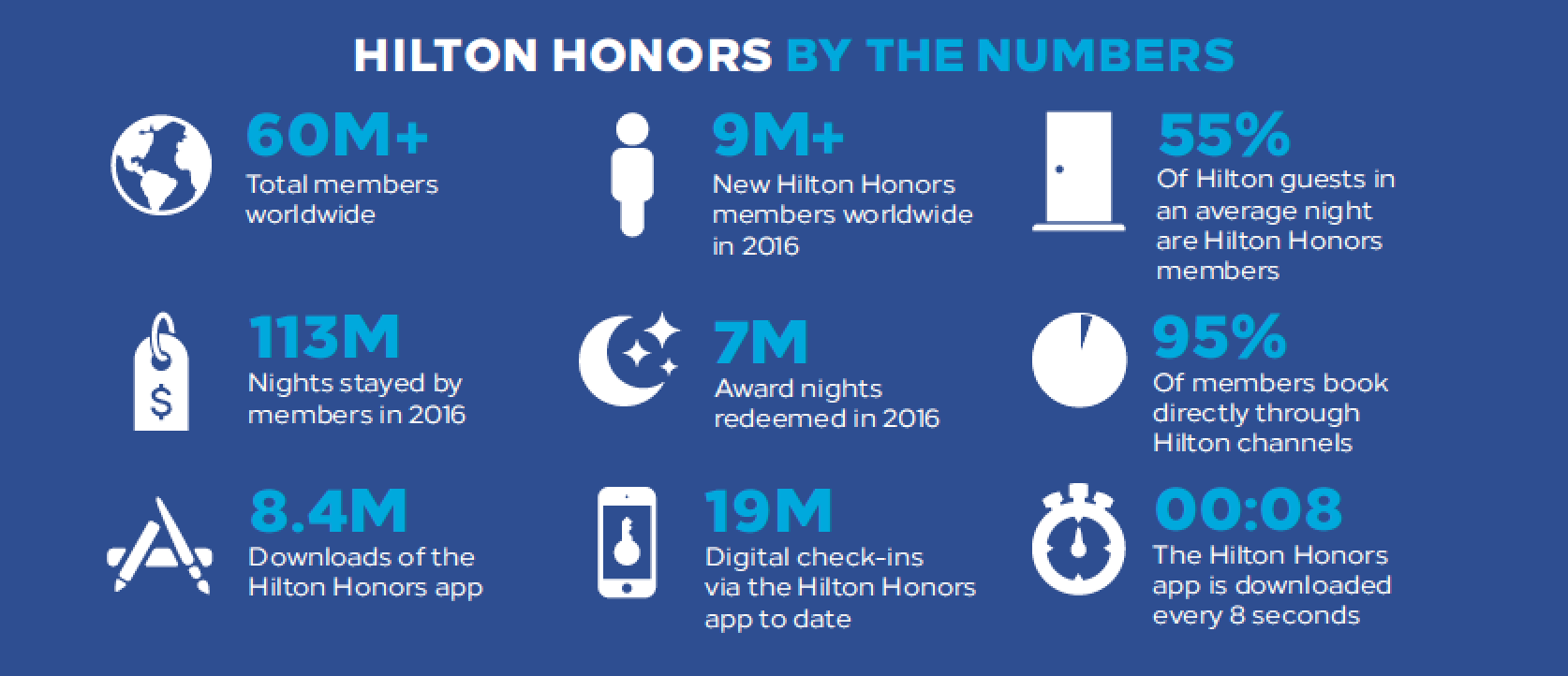 A Comprehensive Look at Changes to Hilton Honors - InsideFlyer