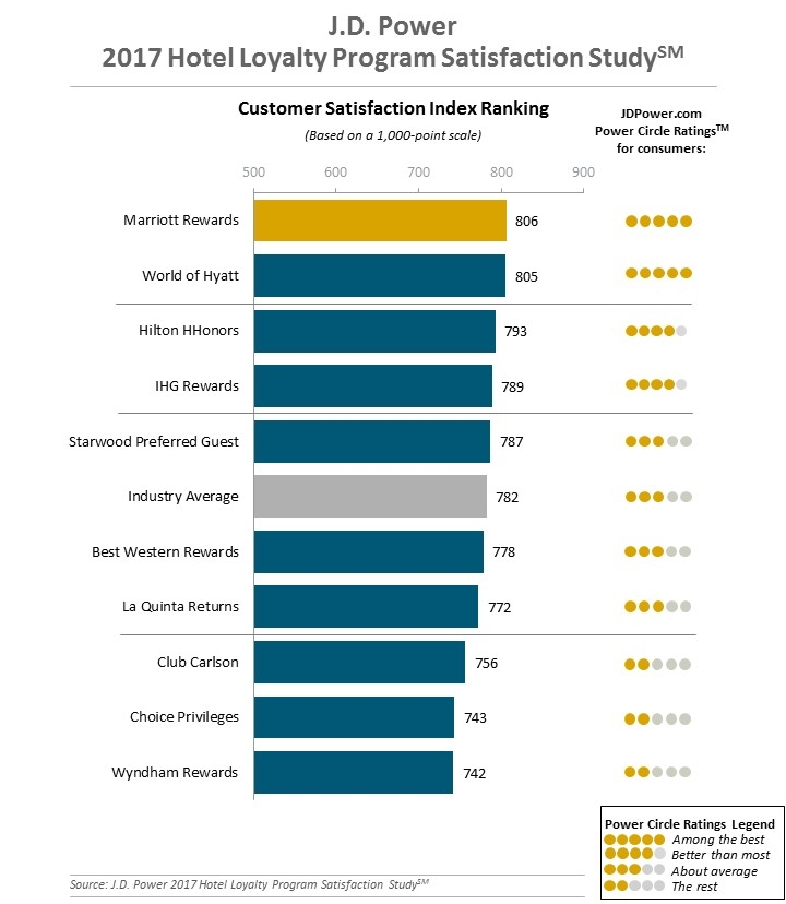 customer loyalty in hotel industry According to [1] service quality leads to higher customer loyalty [3] for this reason, this point to that profitability hotel industry has become the most good image directed to customer satisfaction and recognized industry all around the globe services of hotel unfavorable image leads to dissatisfaction.